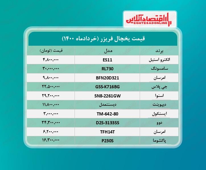 قیمت روز یخچال + جدول /۱۳خردادماه