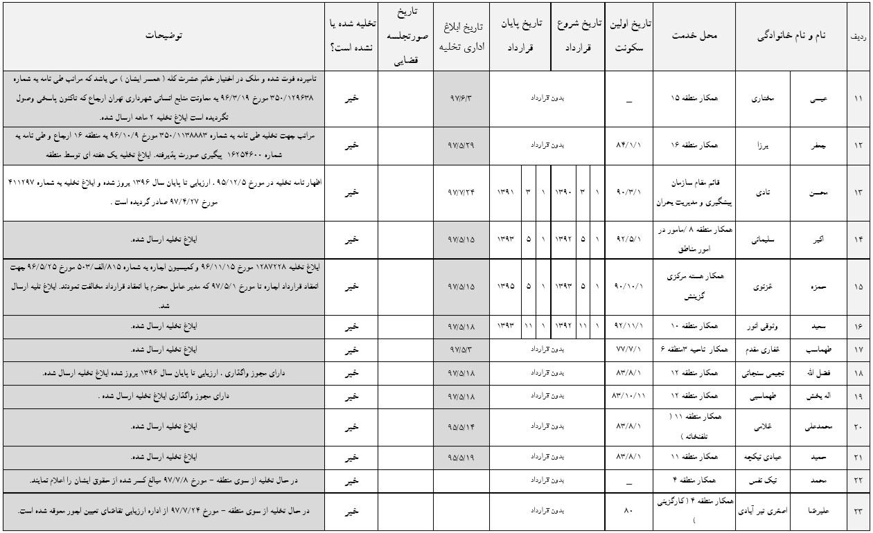 لیست افرادی که املاک شهرداری را پس نمیدهند!2