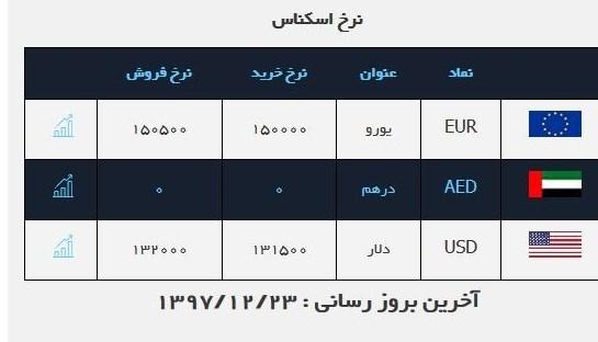 پایگاه خبری آرمان اقتصادی %DB%8C%D9%88%D8%B1%D9%88 قیمت دلار در صرافی ملی ۱۳۲۰۰تومان شد