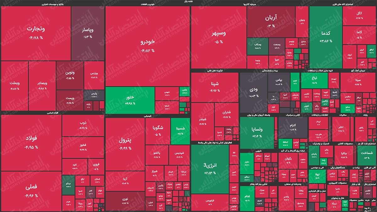 نقشه بازار سهام 99.08.03