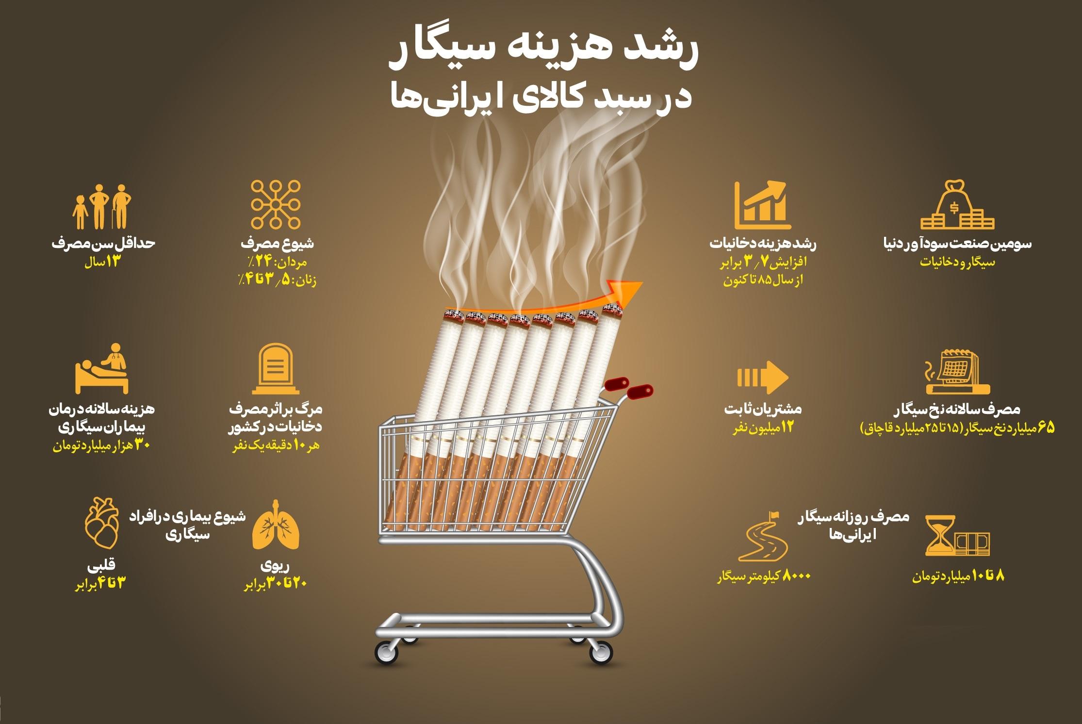 رشد هزینه سیگار در سبد کالای ایرانی ها