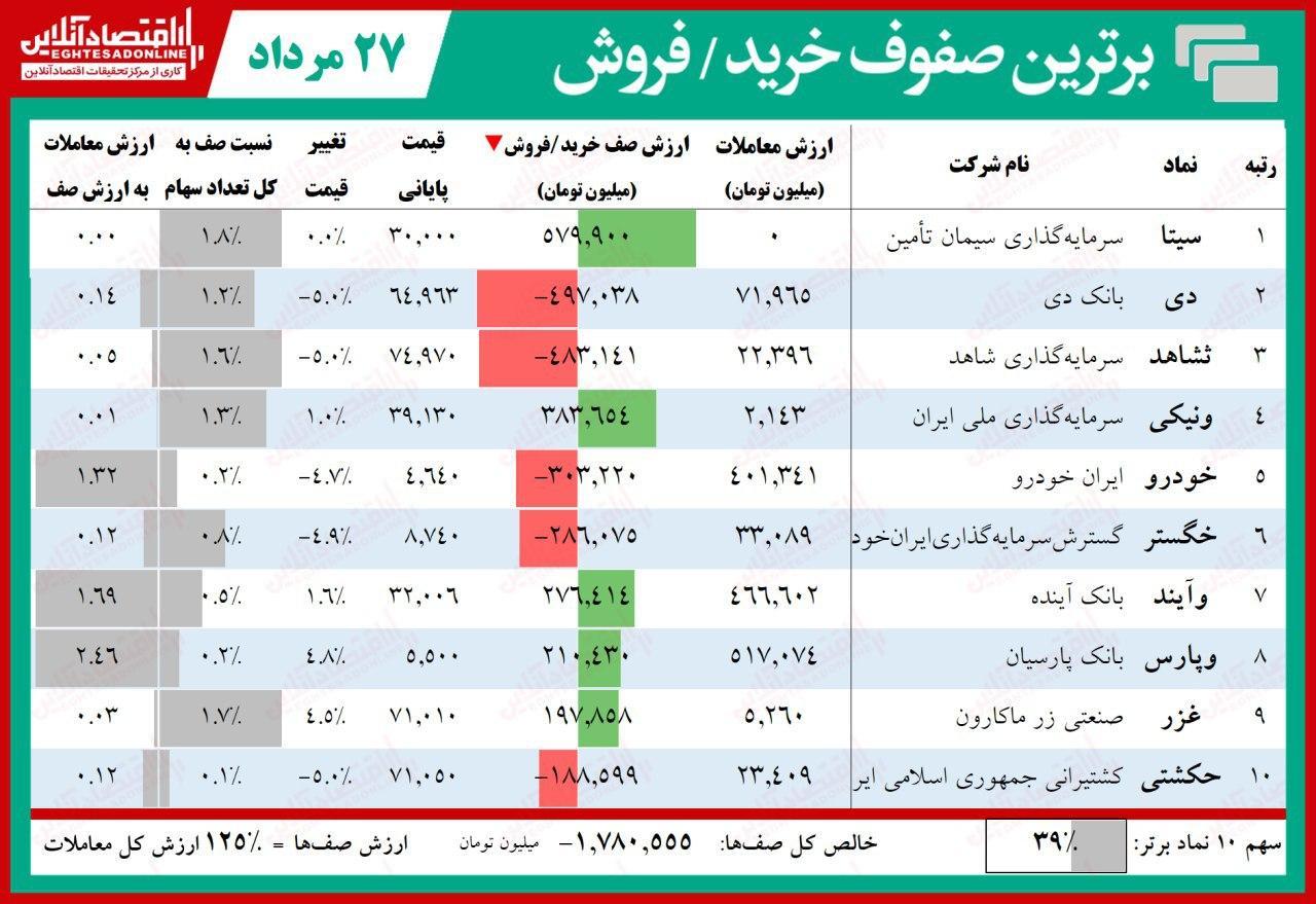 صف فروش بورس تهران