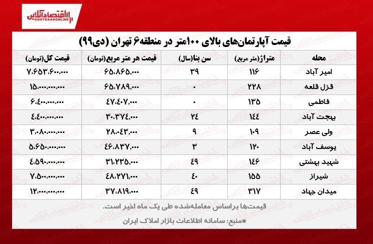 قیمت خانههای بالای ۱۰۰متر در قلب تهران