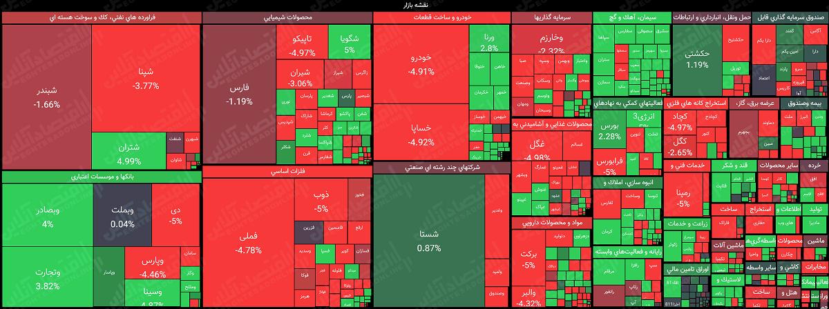 نقشه-بازار-سهام-4.28