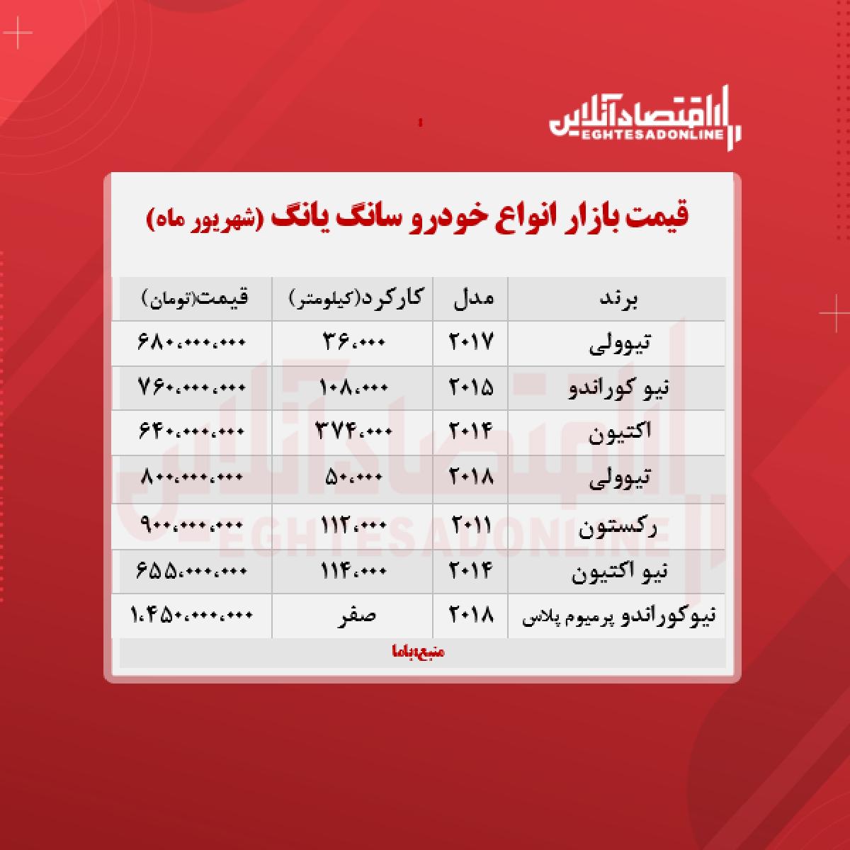قیمت انواع سانگیانگ در بازار تهران