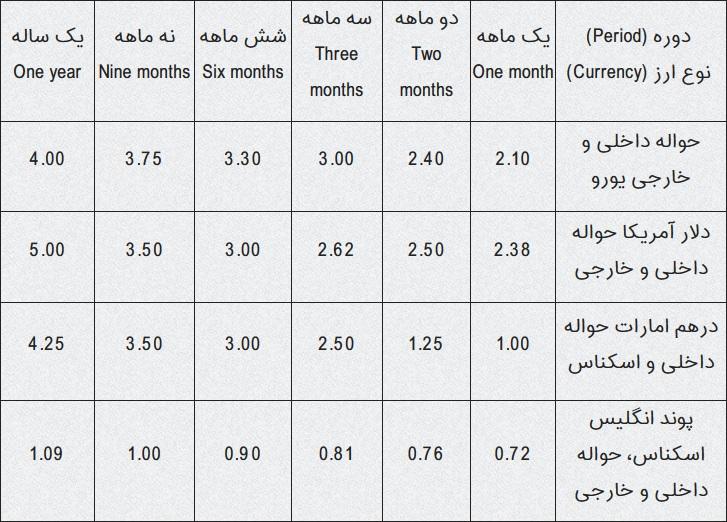 پایگاه خبری آرمان اقتصادی 03 با حساب سپرده سرمایه گذاری مدت دار ارزی بانک ملی آشنا شوید