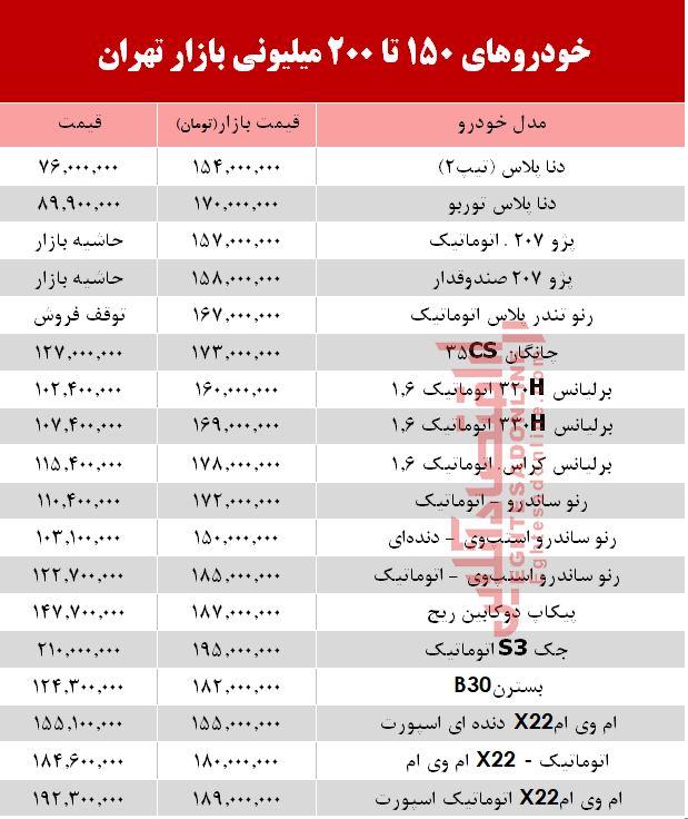 گزارش اقتصادآنلاین از جدیدترین قیمتها در بازار خودرو خودروهای 150 تا 200 میلیونی بازار تهران +جدول