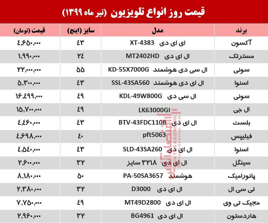 قیمت روز تلویزیون