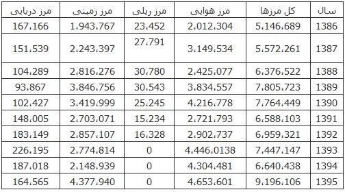 جدول خروج از کشور
