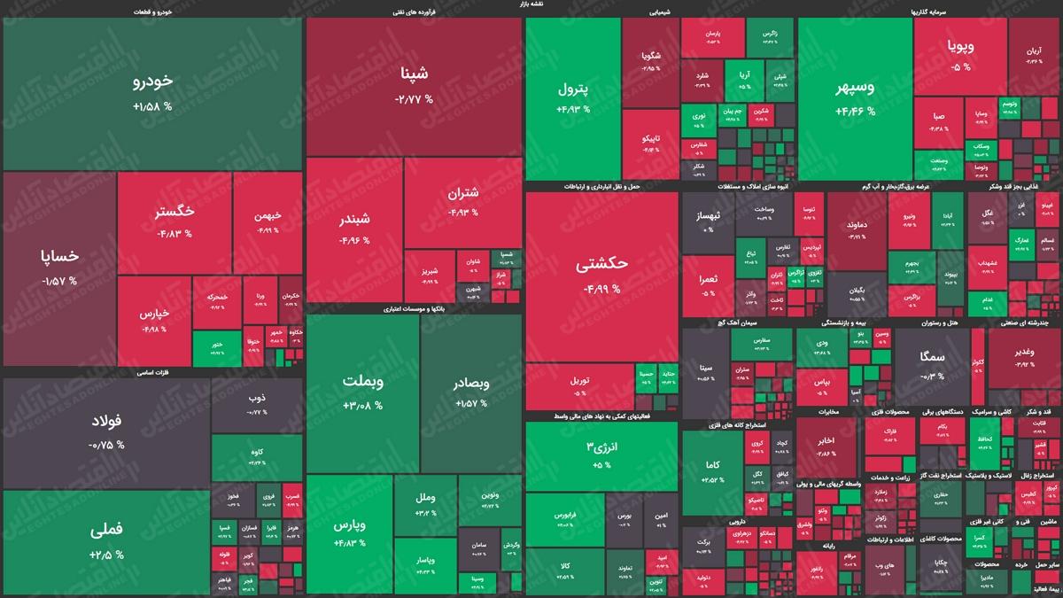 نقشه بازار سهام 99.07.30