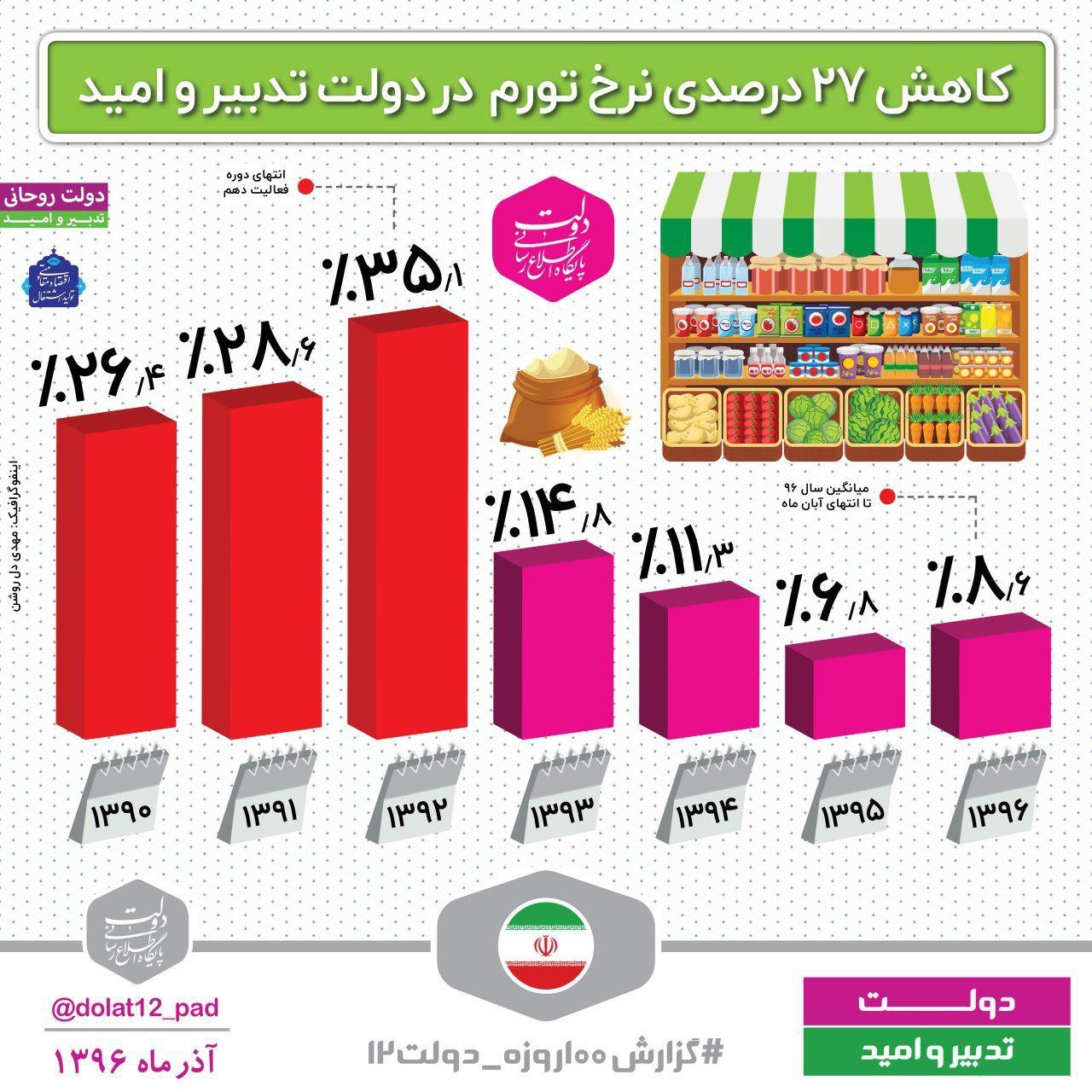 کاهش ۲۷درصدی نرخ تورم در دولت روحانی