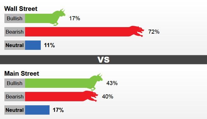 نتیجه نظرسنجی این هفته کیتکو درباره تغییرات قیمت طلا