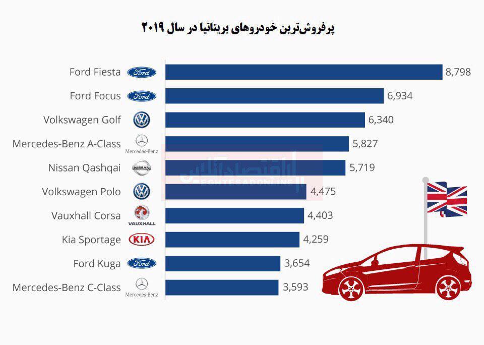 پرفروش ترین خودروهای بریتانیا در سال ٢٠١٩ کدامند؟