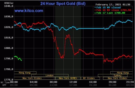 (نمودار روند حرکت ۲۴ ساعته قیمت طلا و نقره )