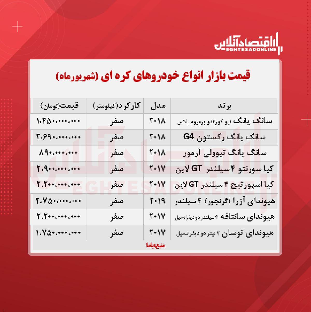 قیمت خودروهای کره ای در تهران