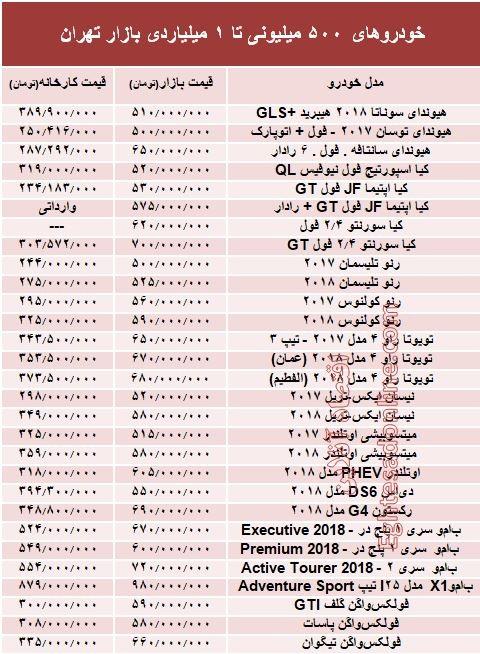 خودروهای ۵۰۰میلیونی تا ۱میلیاردی بازار تهران +جدول