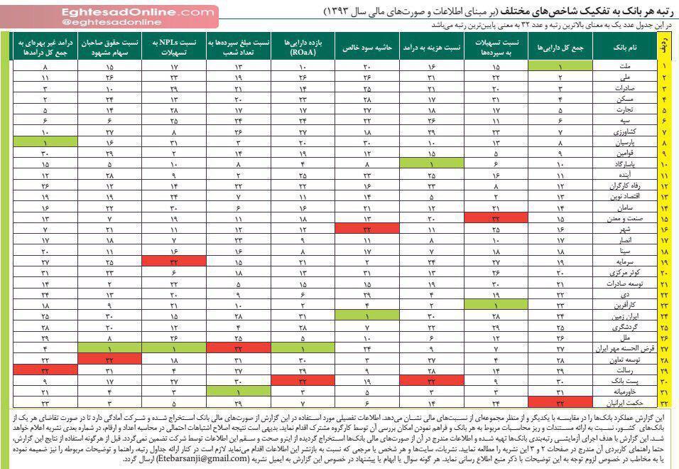 اولین رتبه بندی انجام شده توسط یک شرکت رتبه بندی ایرانی از بانک ها