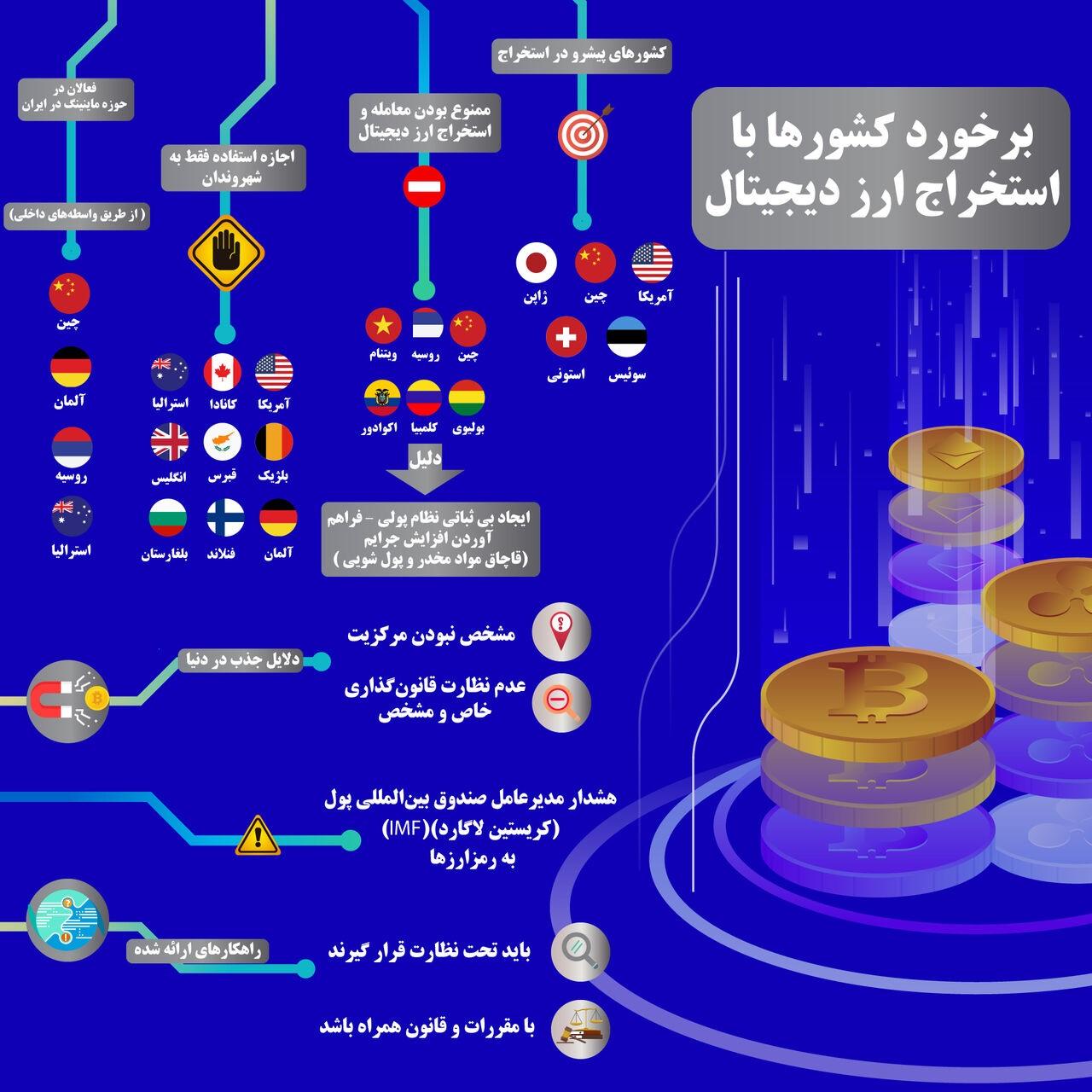برخورد کشورها با استخراج ارز دیجیتال