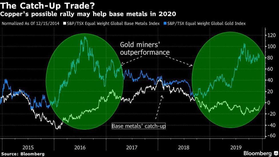 نگاهی به چشم انداز فلزات معدنی در سال آینده