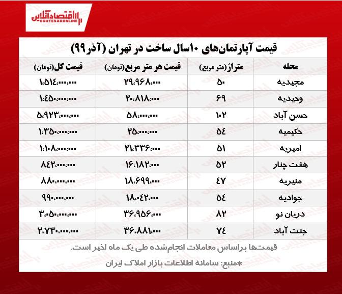 قیمت آپارتمانهای 10ساله تهران