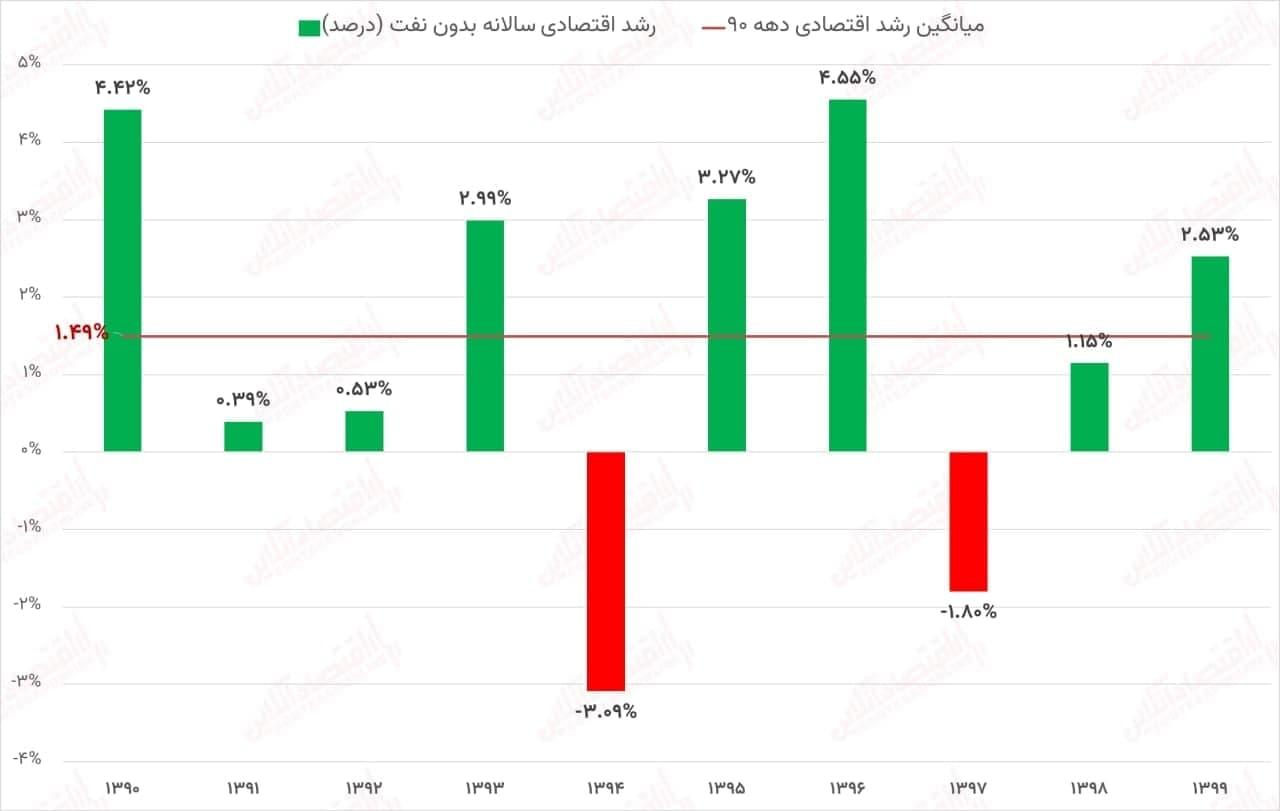 مثبت شدن رشد اقتصادی ایران