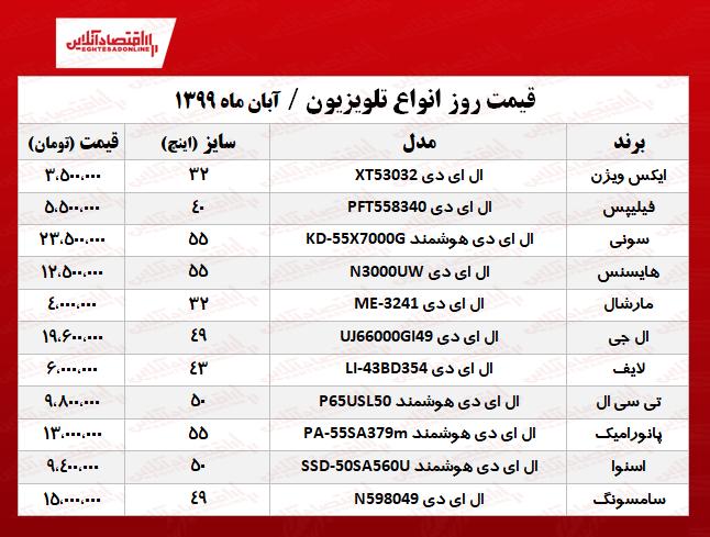 قیمت جدید  تلویزیون