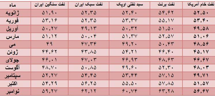قیمت انواع نفت ایران در سال گذشته میلادی