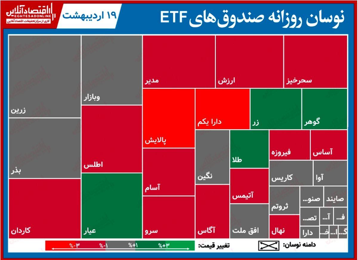 گزارش روزانه صندوق هایETF (۱۹اردیبهشت۱۴۰۰) / سقوط سه درصدی صندوق های دولتی