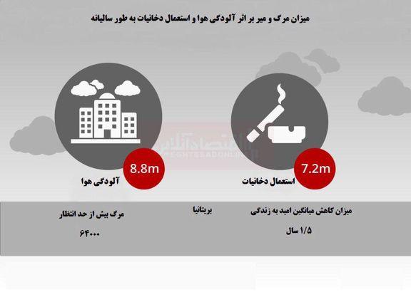 آلودگی هوا کشندهتر است یا سیگار کشیدن؟