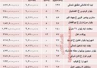 نرخ قطعی معاملات آپارتمان در غرب تهران! +جدول