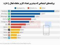 کدام شبکه اجتماعی در جهان بر دیگران غالب است؟