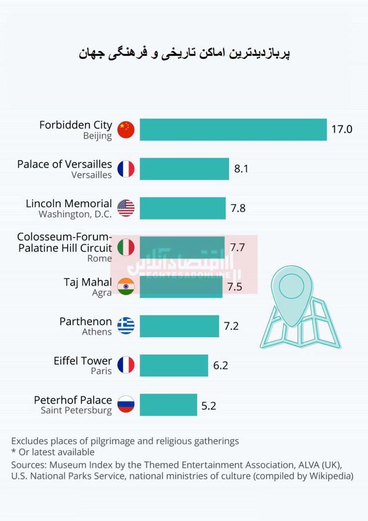 پربازدیدترین بناهای تاریخی جهان کجاست؟