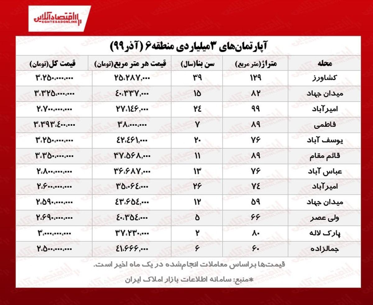 آپارتمانهای ۳ میلیاردی قلب تهران +جدول معاملات