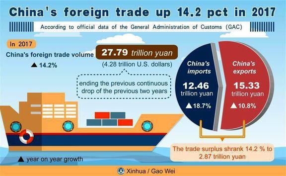 رشد ۱۴.۲تجارت خارجی چین در سال۲۰۱۷ +اینفوگرافیک