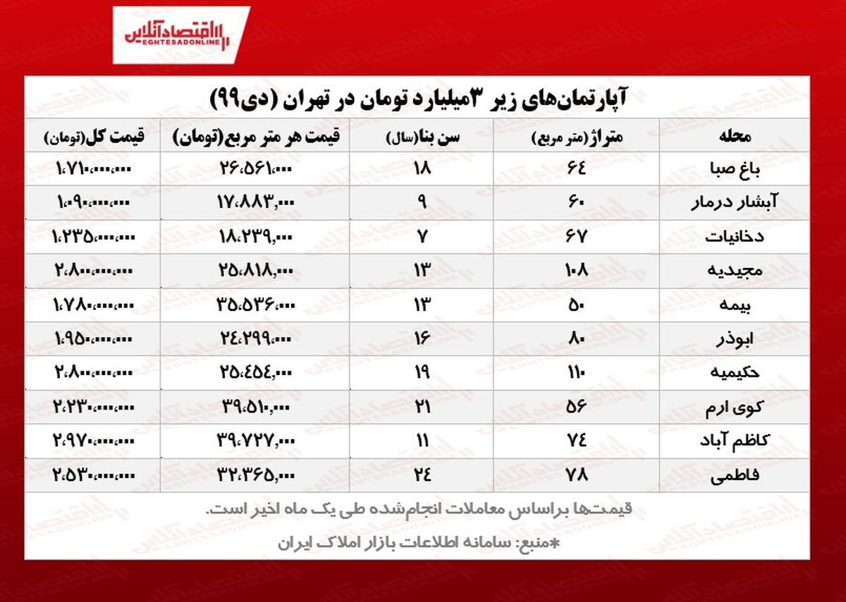 با ۳میلیارد تومان کجای تهران میتوان آپارتمان خرید؟