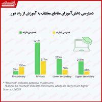 وضعیت سال تحصیلی جدید چگونه خواهد بود؟/ ۴۶۳میلیون دانشآموز در جهان به آموزش آنلاین دسترسی ندارند