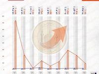 سبقت ارزش سکه از تورم سالانه/ کدام سال رکورددار افزایش قیمت سکه است؟