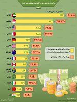 درآمد افراد طبقه مرفه در کشورهای مختلف