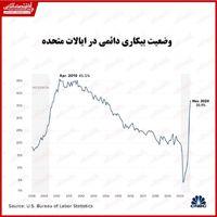 بیکاری دائمی آمریکا نزدیک به رکورد تاریخی سال۲۰۱۰ شد