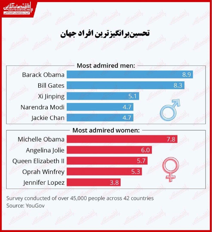 تحسینبرانگیزترین افراد جهان چه کسانی هستند؟/ تحسین جهانی از آن اوباما و همسرش شد