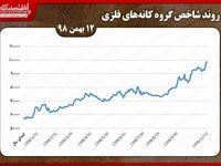 رشد قطره چکانی کانههای فلزی در بورس تهران/ «ومعادن» همچنان در صدر با ارزشترین معاملات