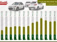 افزایش ٩٠درصدی قیمت کوییک در یکسال