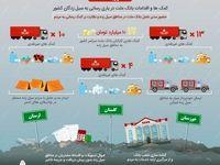 جزییات اقدامات بانک ملت در یاریرسانی به سیلزدگان