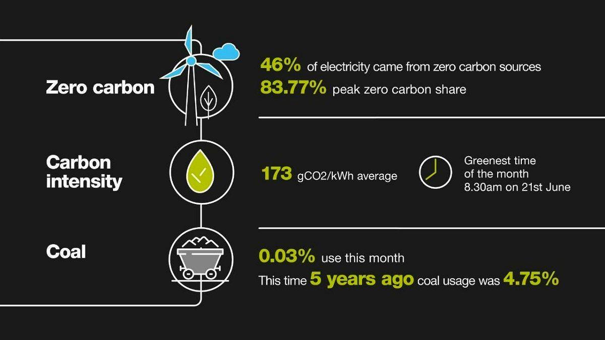 بررسی وضعیت تولید برق انگلیس در ماه ژوئن