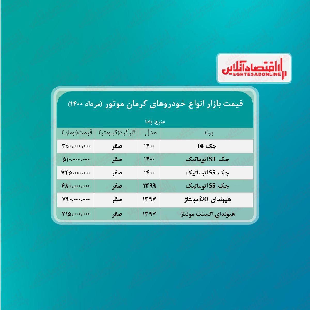 قیمت محصولات کرمان موتور امروز ۱۴۰۰/۵/۲۴