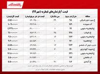 قیمت مسکن در تهران / قیطریه