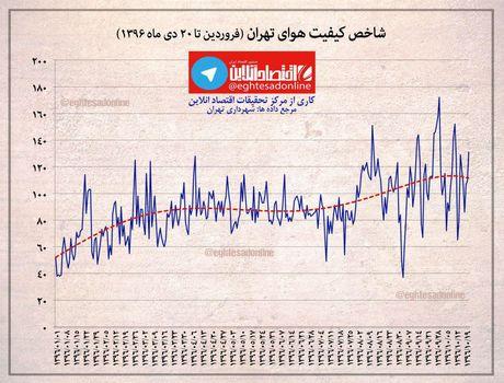 شاخص کیفیت هوای تهران در سالجاری +اینفوگرافیک