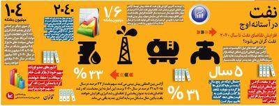 افزایش تقاضای نفت تا سال2040 +اینفوگرافیگ