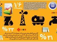 افزایش تقاضای نفت تا سال۲۰۴۰ +اینفوگرافیگ