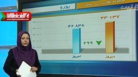 قیمت طلا، سکه و ارز در بازار تهران - ۲۵تیرماه +فیلم